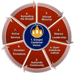 Huấn thị về cải cách giáo xứ và tái cơ cấu giáo phận